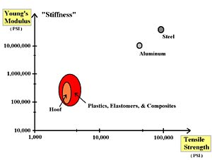 Chart comparing plastic, aluminum and steel